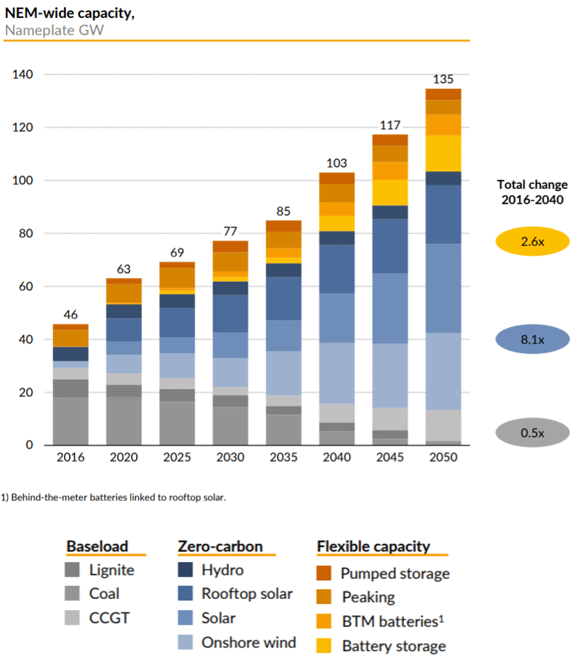 graph showing nem-wide capacity