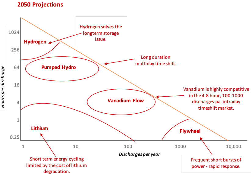 graph showing discharges per year and hours of discharge